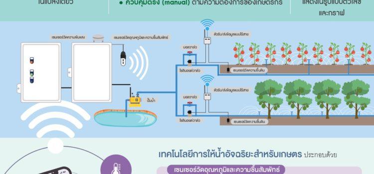 เทคโนโลยีการให้น้ำอัจฉริยะสำหรับพืชแปลงเปิด