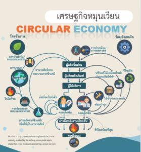 เศรษฐกิจหมุนเวียน CIRCULAR ECONOMY