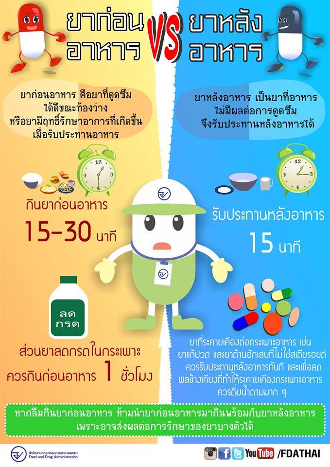 ยาก่อนอาหาร VS ยาหลังอาหาร